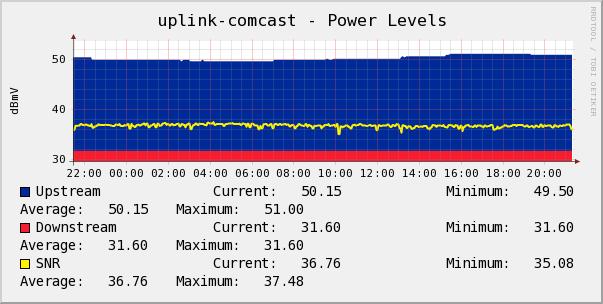 Cable Modem Power Levels