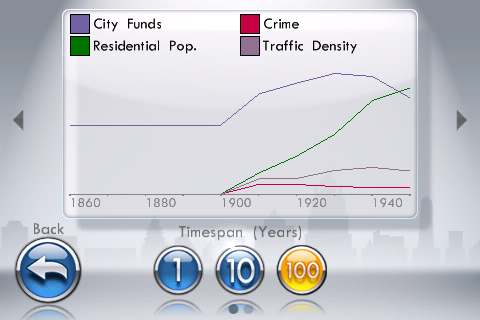 SimCity For iPhone Graphs